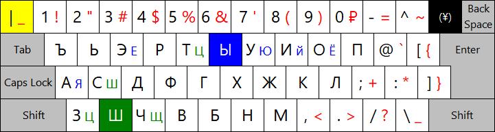 キリル 文字 変換
